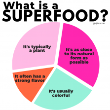 SUPERFOOD 101