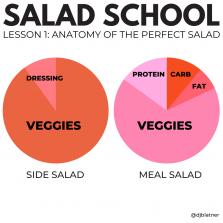 Salad School Lesson 1: Anatomy of the Perfect Salad