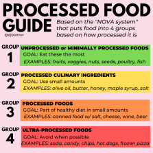 Processed Food Guide